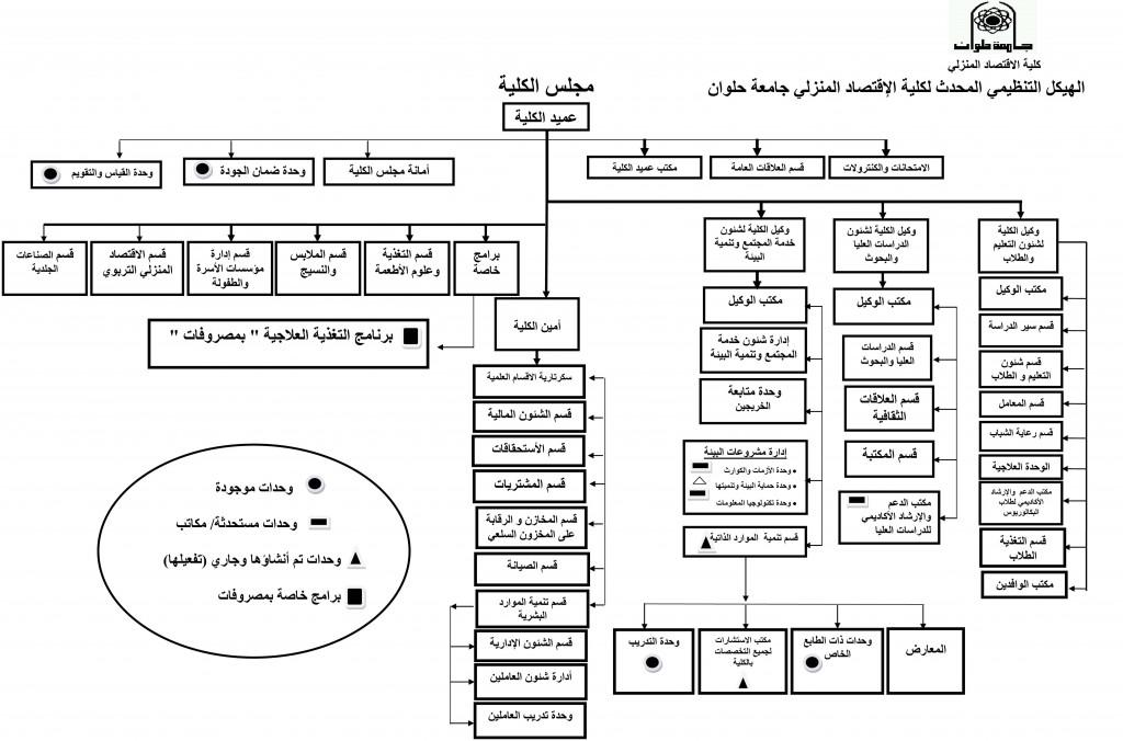 Organizational_Structure